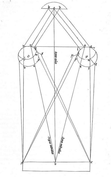 Al-Haythams reconstructie van onze ogen: licht van GBC (onderaan) belandt op de irissen en breekt daarop, om via de bij HRF en LTE beginnende oogzenuwen, samen te komen in een beeld KAD (bovenaan).