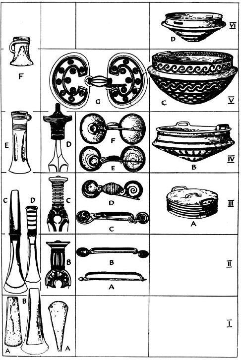 Vier seriaties over zes tijdvakken: de ontwikkeling van de bijl, het gevest, de mantelspeld en een kom. Montelius onderscheidde in totaal twintig tijdvakken en verschillende cultuurgebieden.